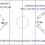 Power Play 101 – A Coaching Tutorial