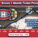 All Habs News: Darche, Price, Picard, Recchi, Tickets