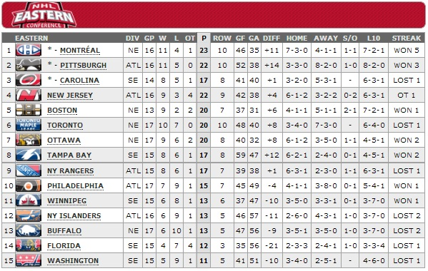 standings13 State of the Habs, Part 4   Games 13 16: Perfection